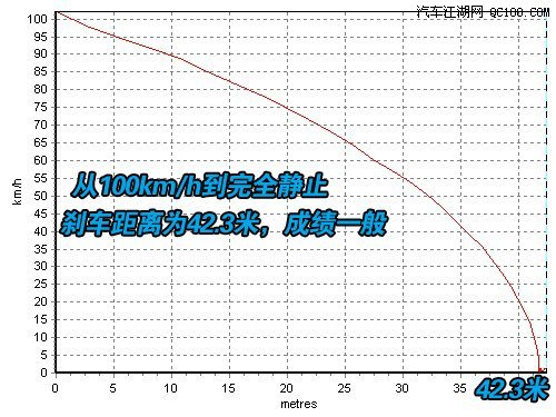 【精图】标致206刹车距离详解