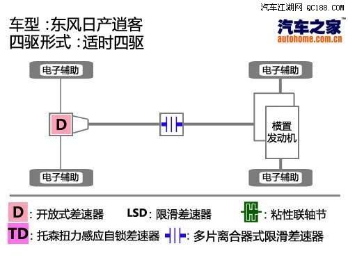 【精图】逍客四驱结构详解_权威评测_东风日产_汽车