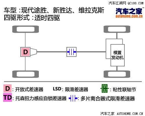 四驱 结构图/这张图是目前现代旗下所有四驱车型的四驱结构图。